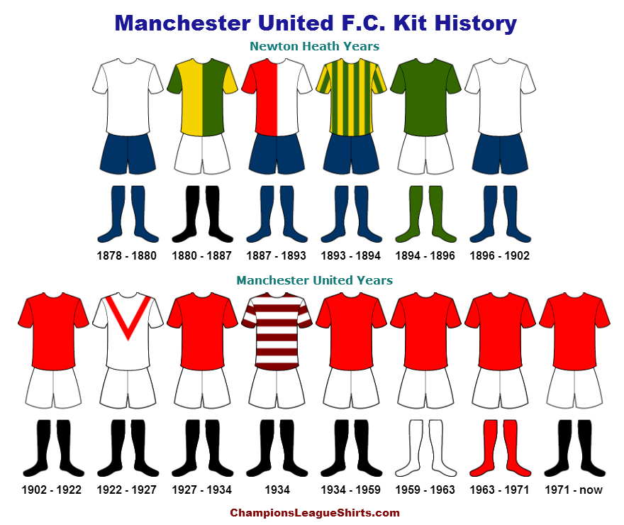 e214c81577d Manchester United Kit History - Champions League Shirts